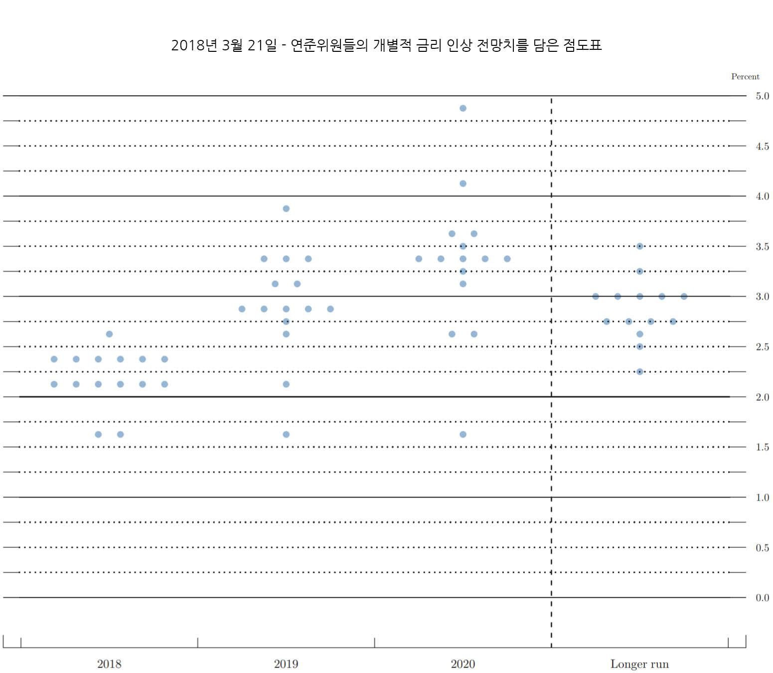 FED 점도표 - 2018년3월21일