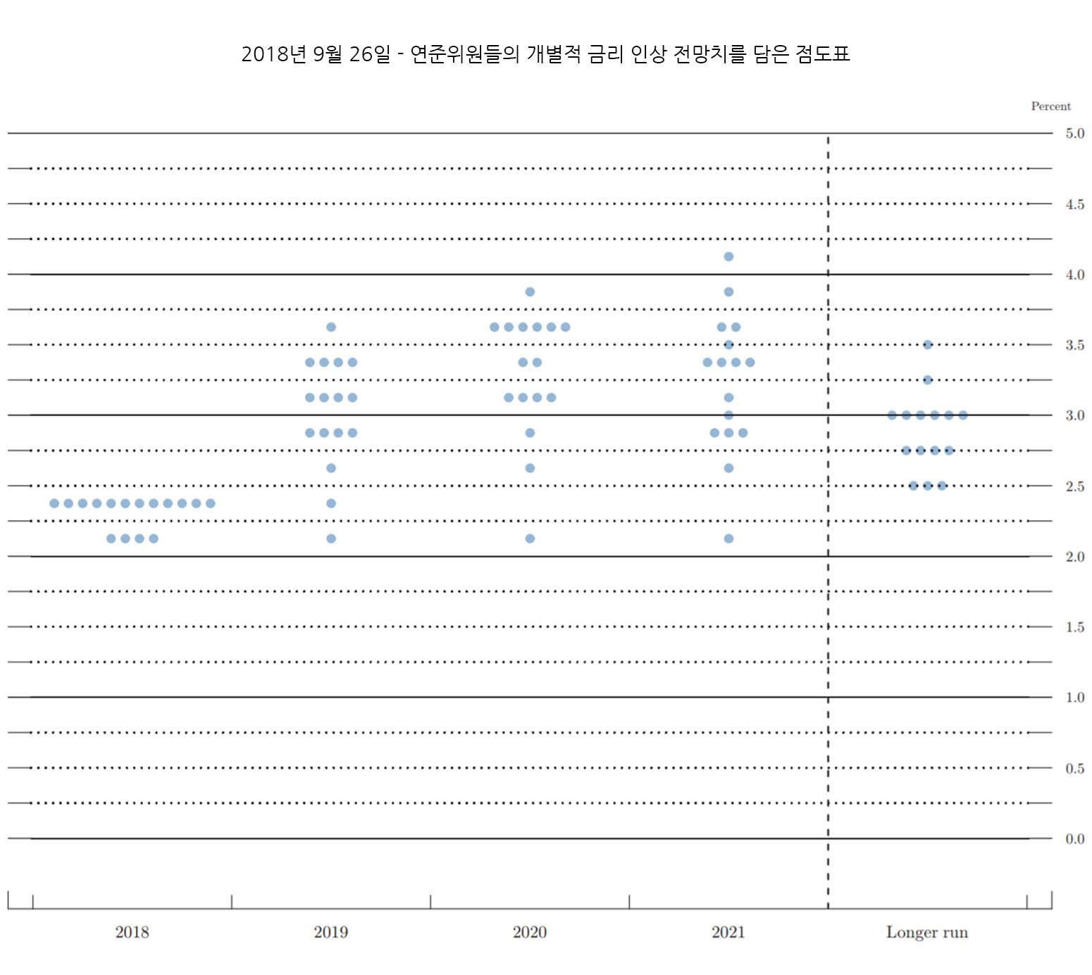 FED 점도표 - 2018년9월26일
