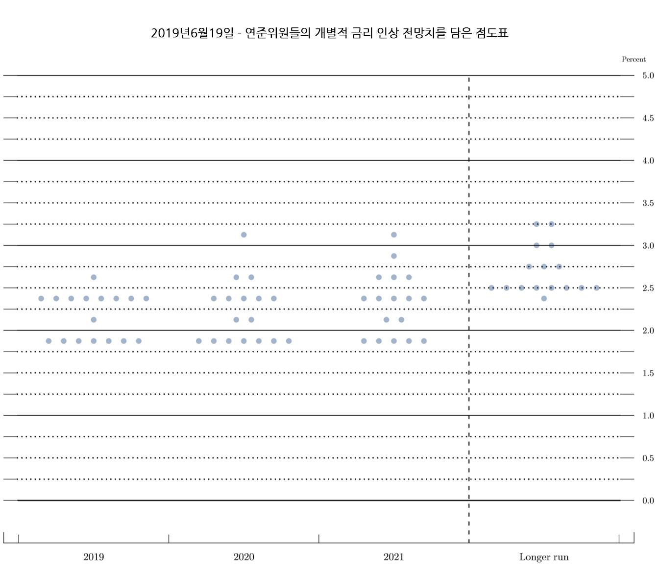 FED 점도표 - 2019년6월19일