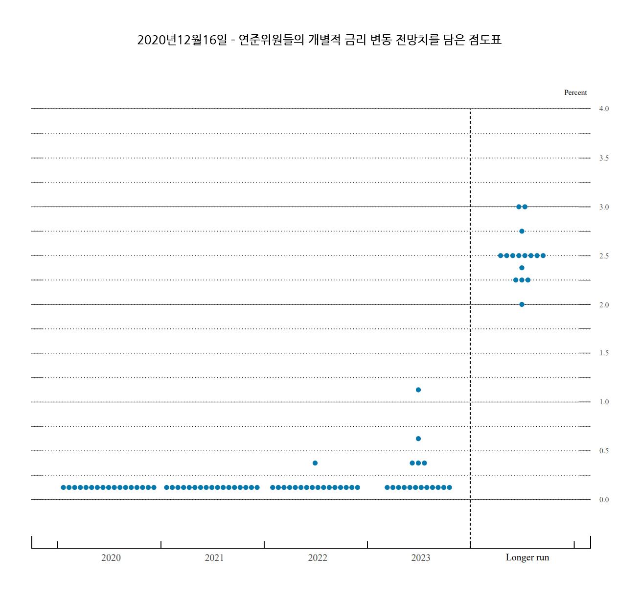 FED 점도표 - 2020년12월16일