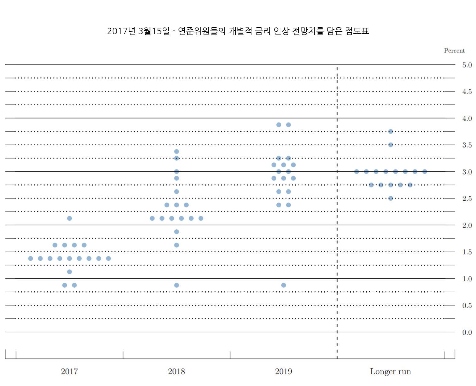 FED 점도표 - 2017년3월15일