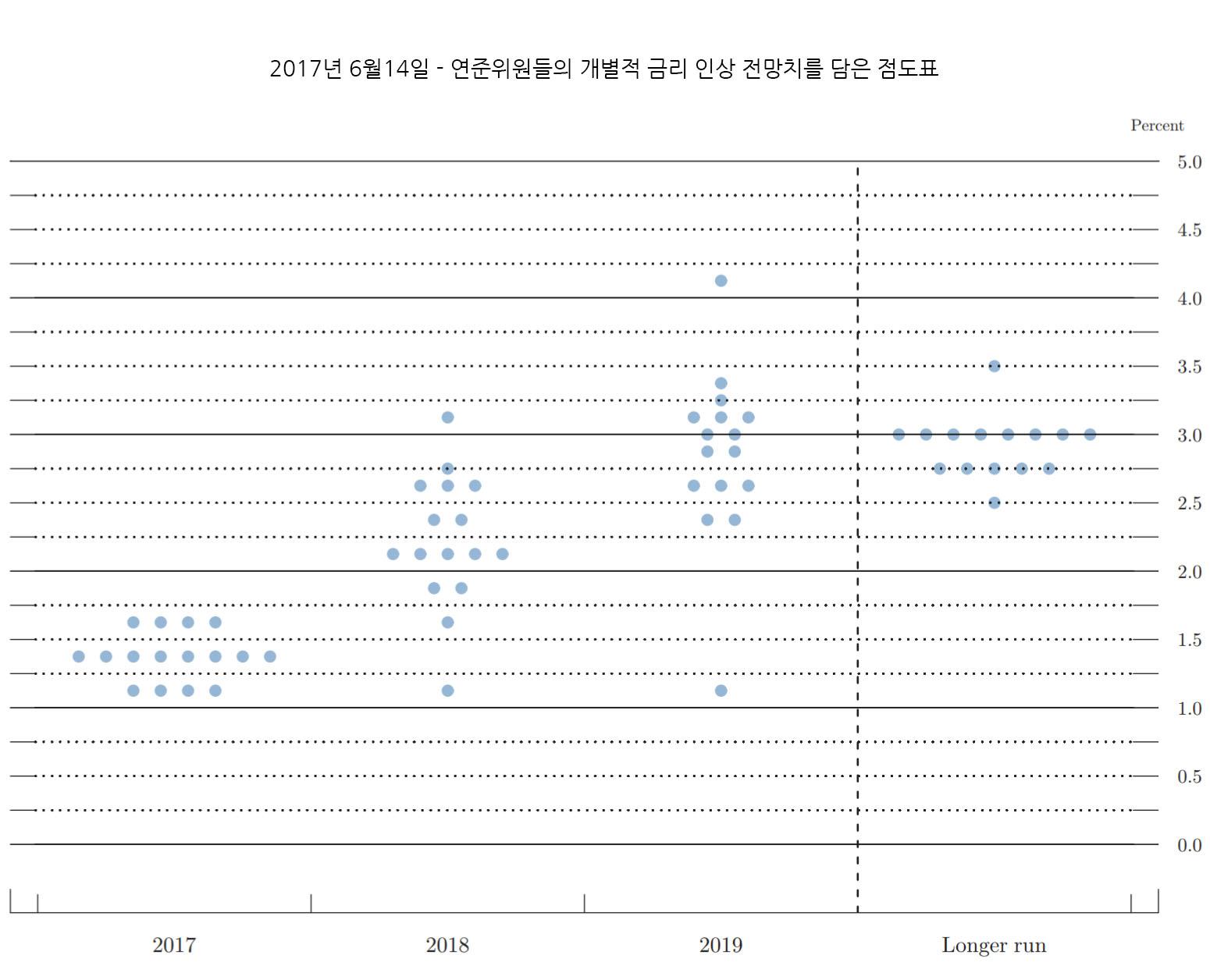 FED 점도표 - 2017년6월14일