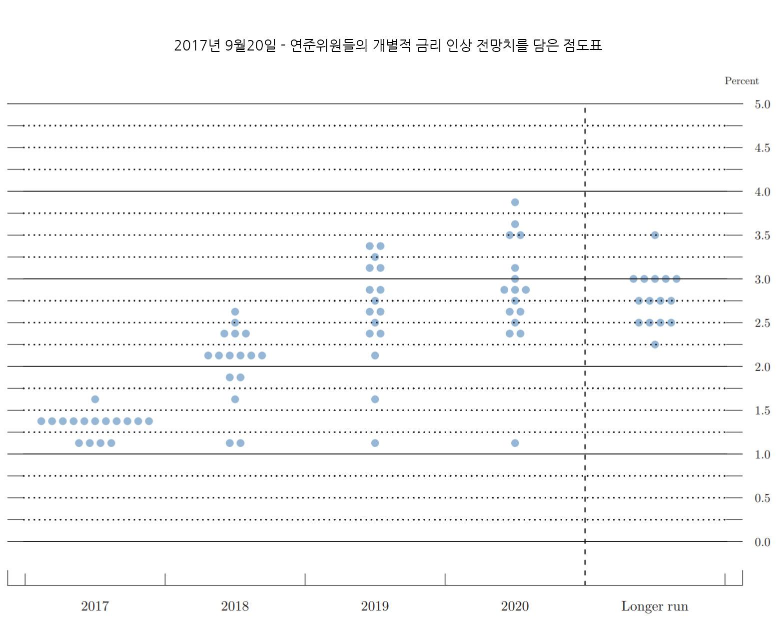 FED 점도표 - 2017년9월20일