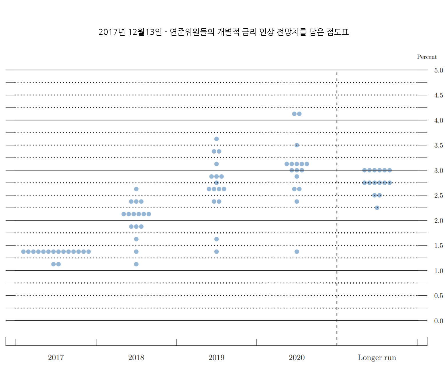 FED 점도표 2017년12월13일