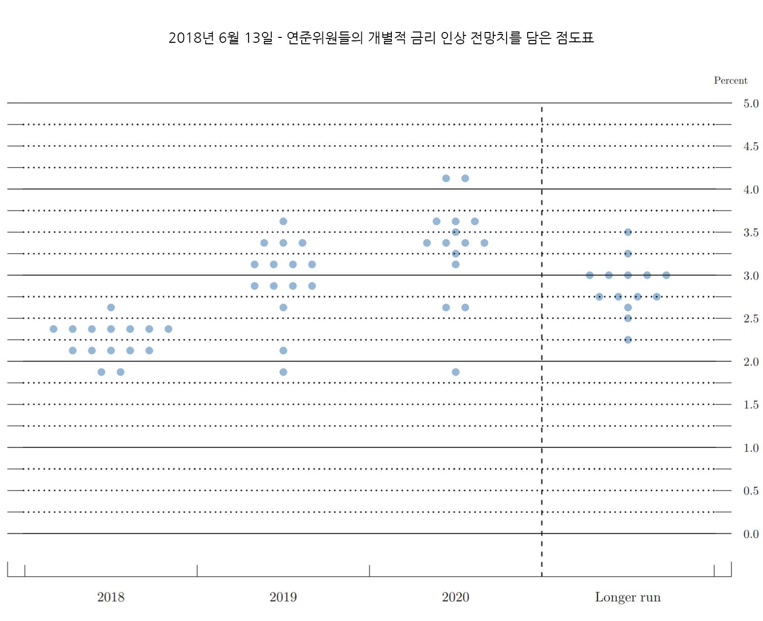 FED 점도표 - 2018년6월13일