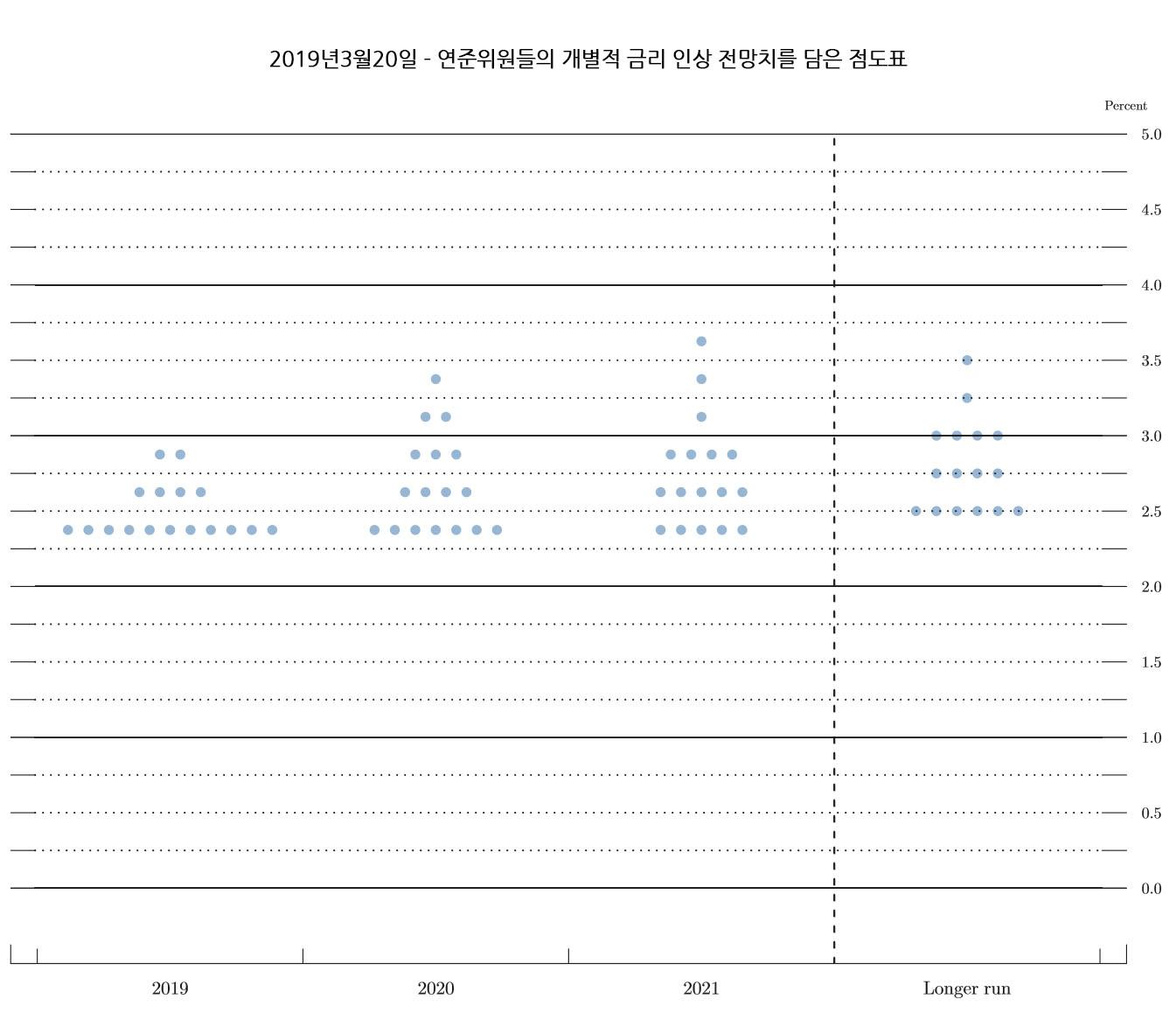 FED 점도표 - 2019년3월20일