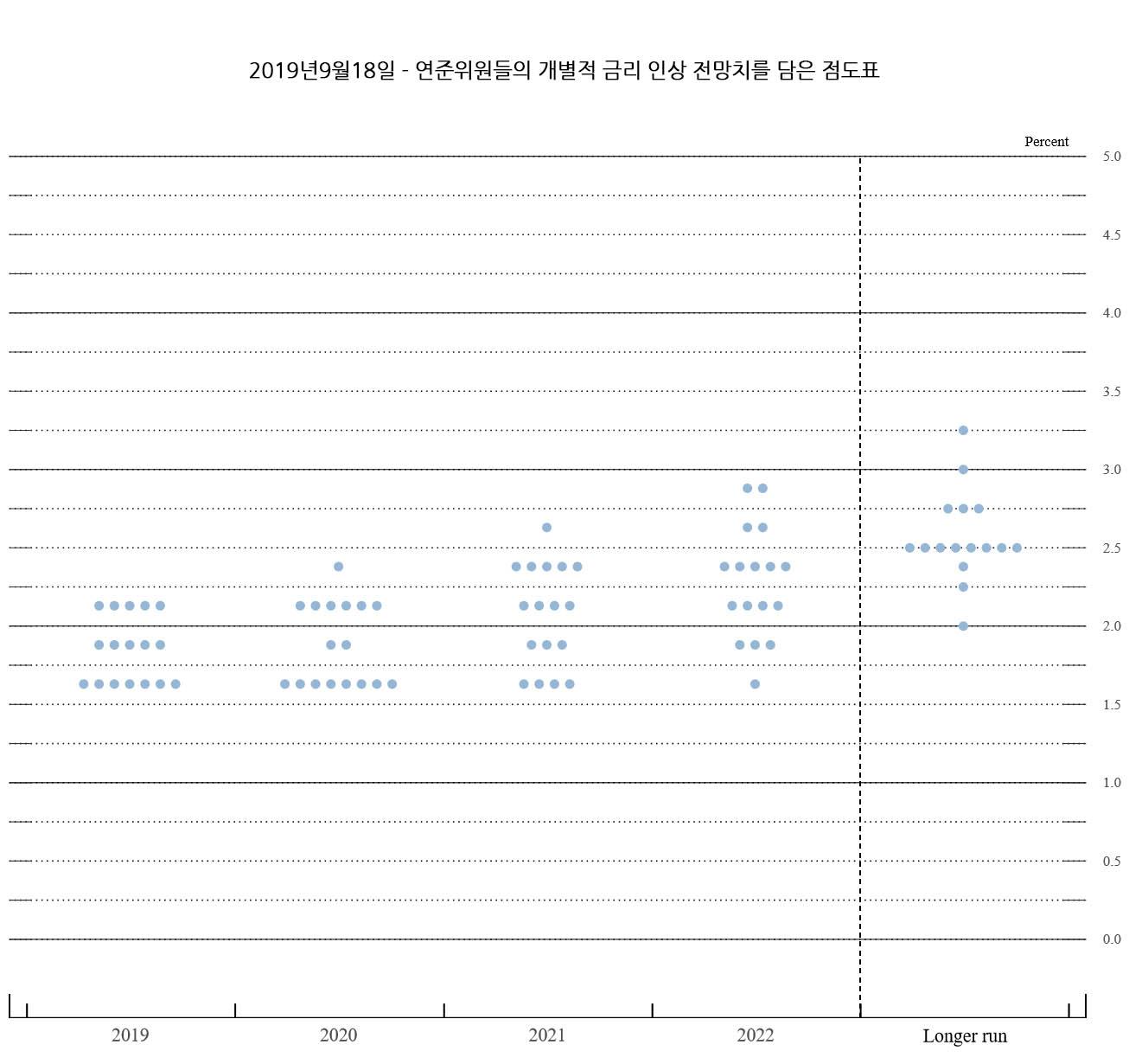 FED 점도표 - 2019년9월18일